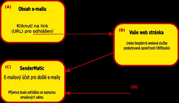 Diagram softwarového řešení pro email marketing